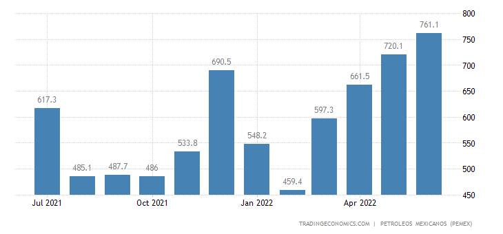 Mexico Imports of Petroleum