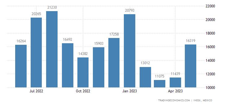 Mexico Imports of Phosphinates, Phosphonates, Phosphate