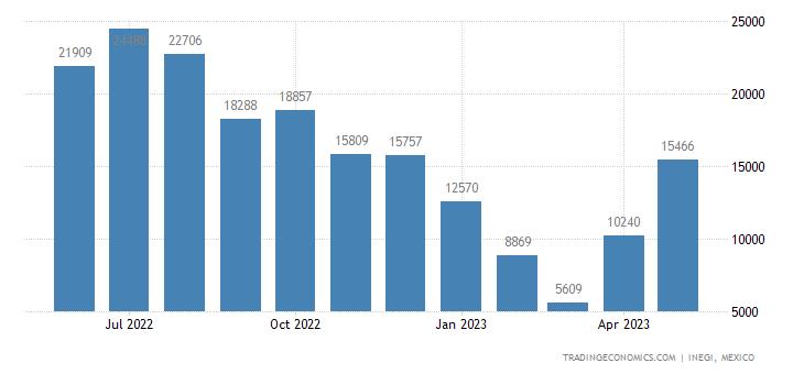 Mexico Imports of Pile Fabrics Incl Long Pile Fabrics &