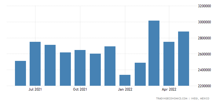 Mexico Imports of Plastics & Articles Thereof
