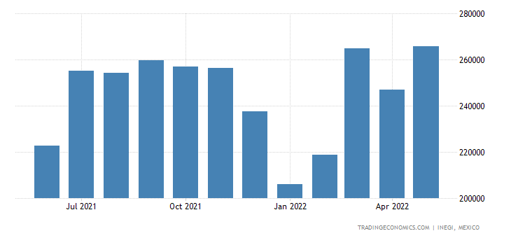 Mexico Imports of Plates, Sheets, Film, Foil, Etc. of Pl