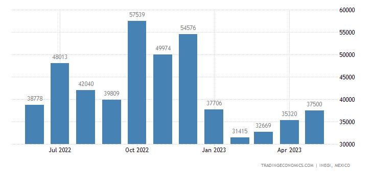 Mexico Imports of Plywood, Veneered Panels & Similar Lam