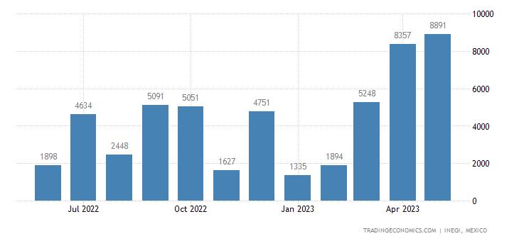 Mexico Imports of Portland Cement, Aluminous Cement, Etc