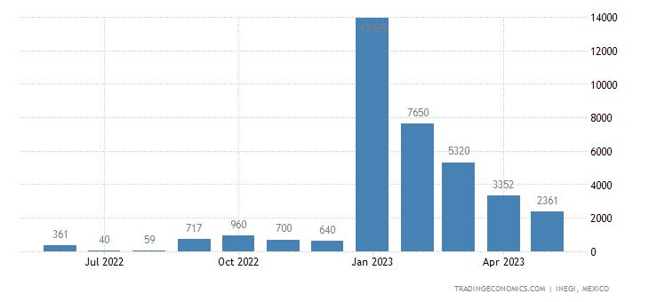 Mexico Imports of Precious Metal Ores & Concentrates