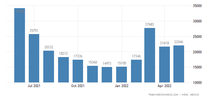 Mexico Imports of Prefabricated Buildings