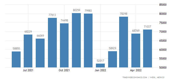 Mexico Imports of Prep. of Cereals, Flour, Starch Or Mil