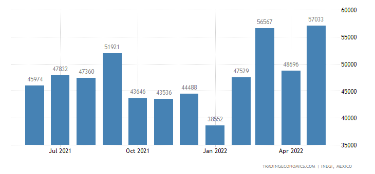 Mexico Imports of Prepared Glues & Adhesives Nesoi