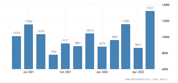 Mexico Imports of Prepared Pigments, Opaiers & Colors