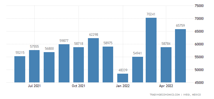 Mexico Imports of Printed Books, Newspapers, Pictures, E