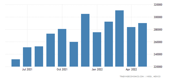 Mexico Imports of Printed Circuits