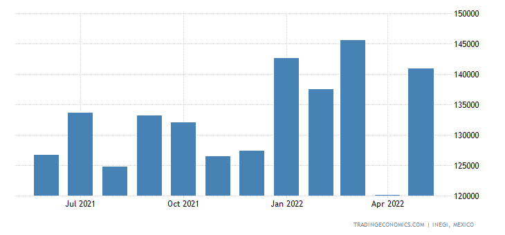 Mexico Imports of Printing Machinery