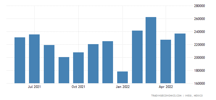 Mexico Imports of Pumps For Liquids
