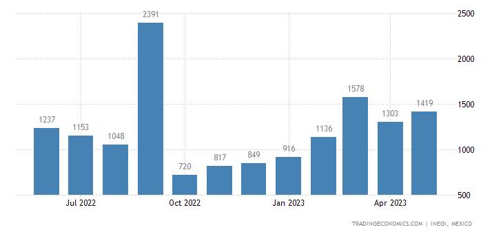 Mexico Imports of Radioactive Chem Elements & Isotopes &
