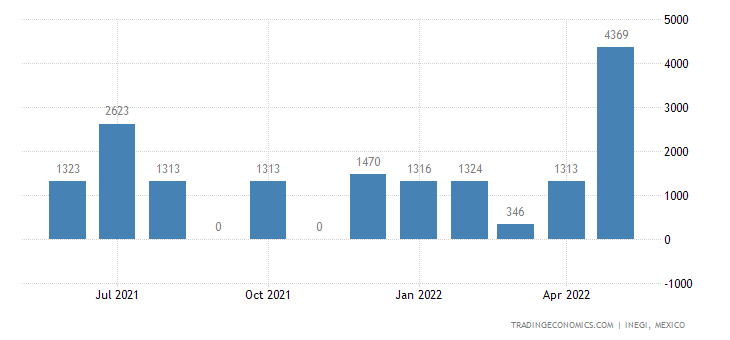 Mexico Imports of Rail Locomotives & Locomotive Tenders