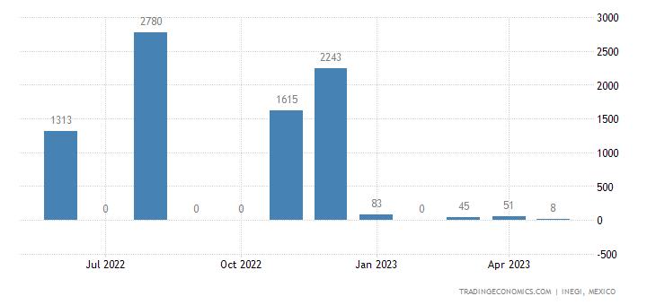 Mexico Imports of Rail Locomotives & Locomotive Tenders