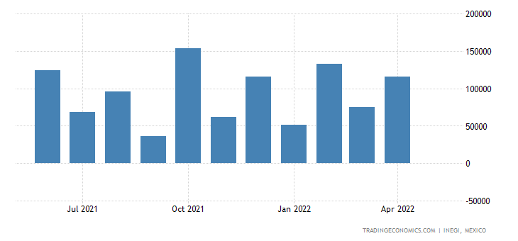 Mexico Imports of Rape Or Colza Seeds, Whether Or Not Br