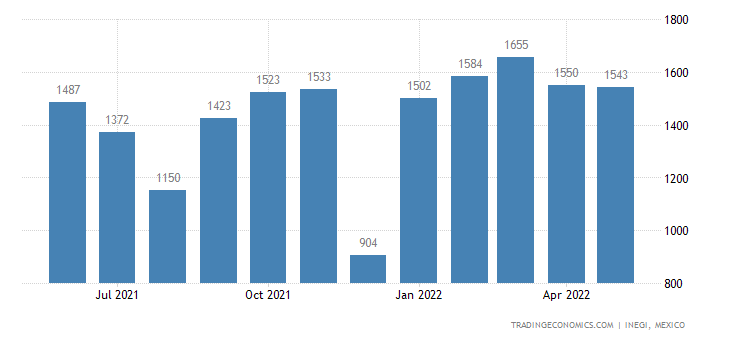 Mexico Imports of Raw Hides & Skins Nesoi