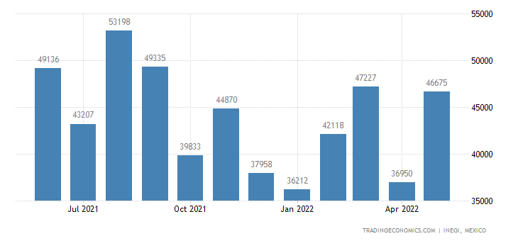 Mexico Imports of Raw Hides & Skins, Tanned Leather