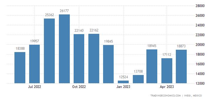 Mexico Imports of Razors & Razor Blades, & Base Metal Pa