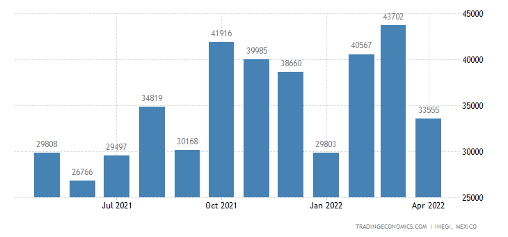 Mexico Imports of Reception Apparatus For Radiotelephony