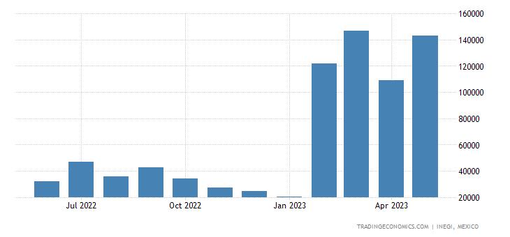 Mexico Imports of Refined Copper & Copper Alloys, Unwrou