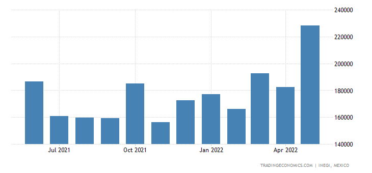 Mexico Imports of Residues & Waste from The Food Industr