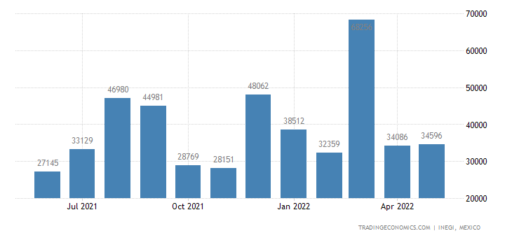Mexico Imports of Rice