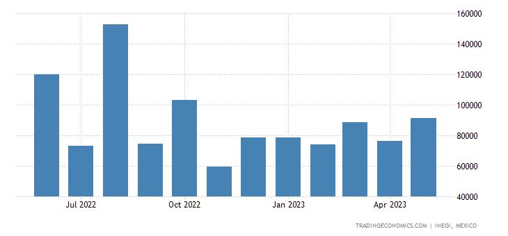 Mexico Imports of Salt, Sulfur, Earths & Stone, Etc