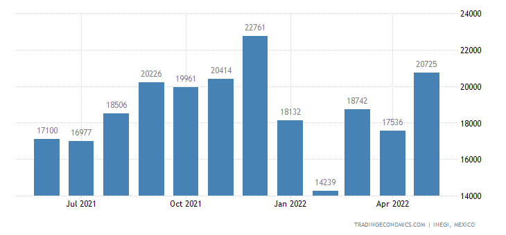 Mexico Imports of Sausages & Similar Prds., of Meat, Mea