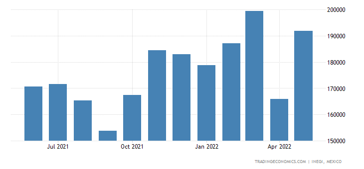 Mexico Imports of Seats Whether Or Not Convertible Into