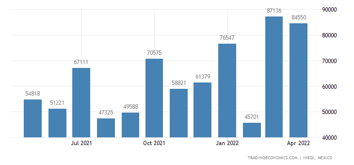 Mexico Imports of Self-propelled Bulldozers, Angledozers