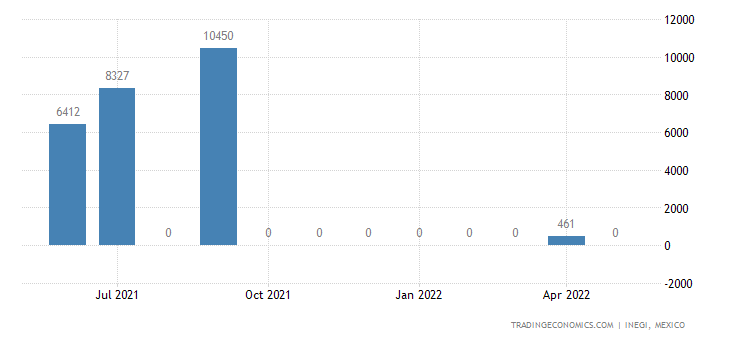 Mexico Imports of Self-propelled Railway Etc, Vans & Tru