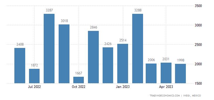 Mexico Imports of Semichem Woodpulp