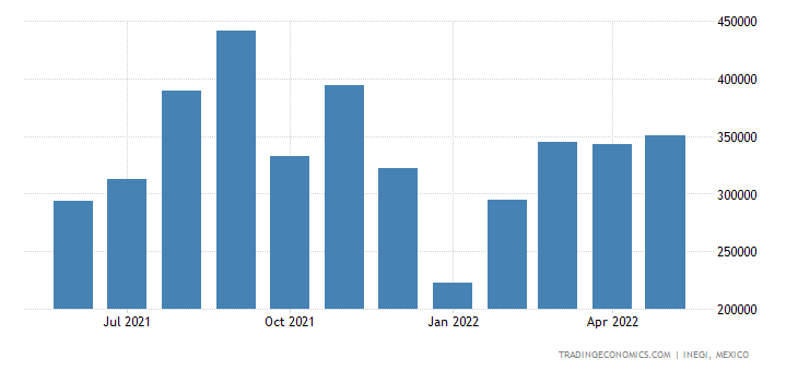 Mexico Imports of Semifinished Products of Iron Or Nonal