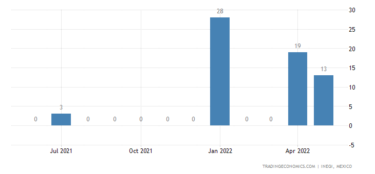 Mexico Imports of Sheep & Goats, Live