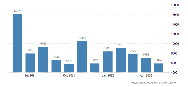 Mexico Imports of Shrimps & Prawns Incl In Shell