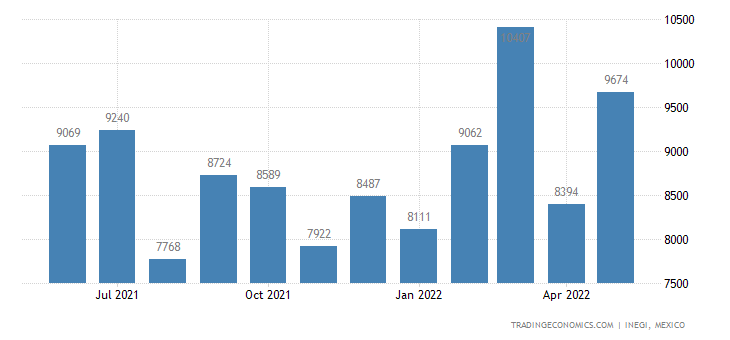 Mexico Imports of Slide Fasteners & Parts Thereof