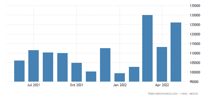 Mexico Imports of Soap Etc., Lubricating Products, Waxes