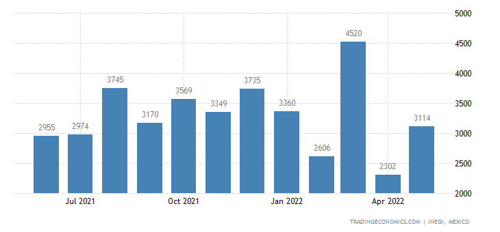 Mexico Imports of Spoons, Forks, Ladles, Cake-servers, E