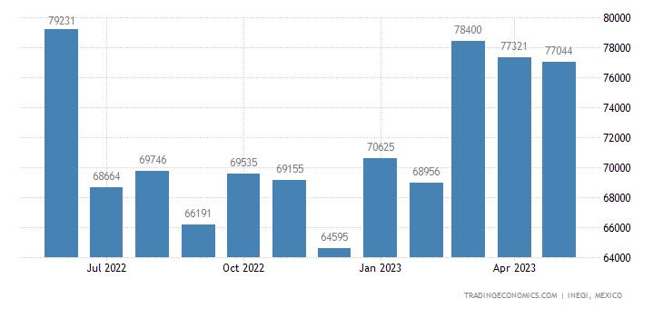 Mexico Imports of Sugars Nesoi, Incl Chem Pure Lactose,