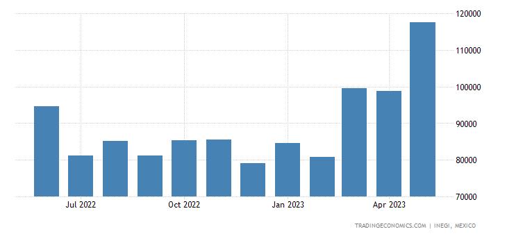 Mexico Imports of Sugars & Sugar Confectionary