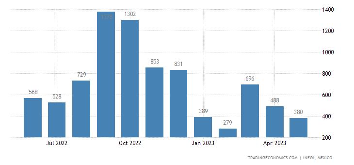 Mexico Imports of Swine, Live