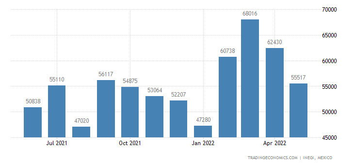 Mexico Imports of T-shirts, Singlets, Tank Tops, Etc