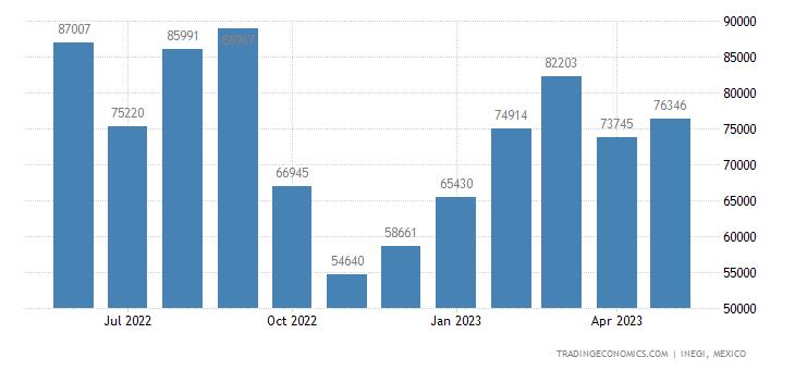 Mexico Imports of T-shirts, Singlets, Tank Tops & Simila