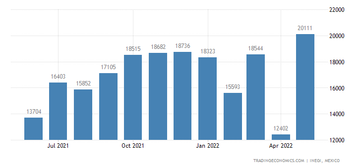 Mexico Imports of Table, Kitchen Articles & Parts, of Ir