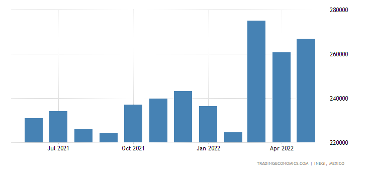 Mexico Imports of Tanning Or Dyeing Extracts
