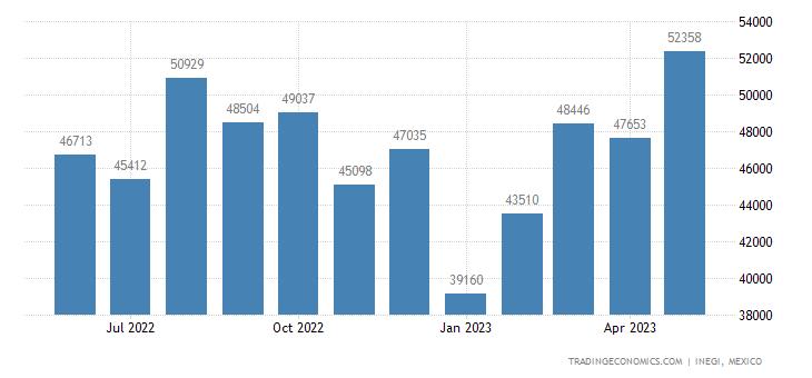 Mexico Imports of Textile Fabrics Impregnated, Coated, C