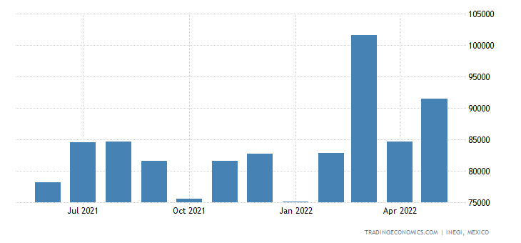 Mexico Imports of Textile Fabrics, Impregnated, Coated,