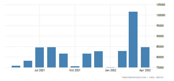 Mexico Imports of Textile Fabrics, Impregnated, Coated,