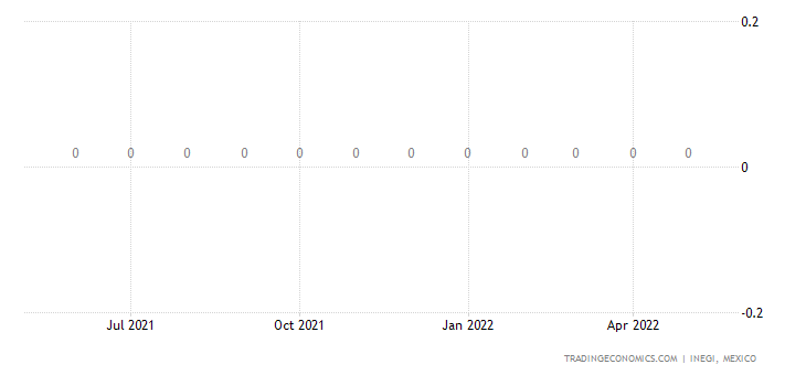 Mexico Imports of Tin Ores & Concentrates